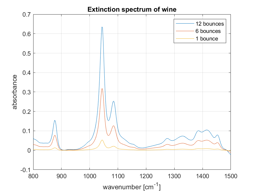 Figure 5 Extinction spectrum of wine recorded with different numbers of reflections, overlaid.