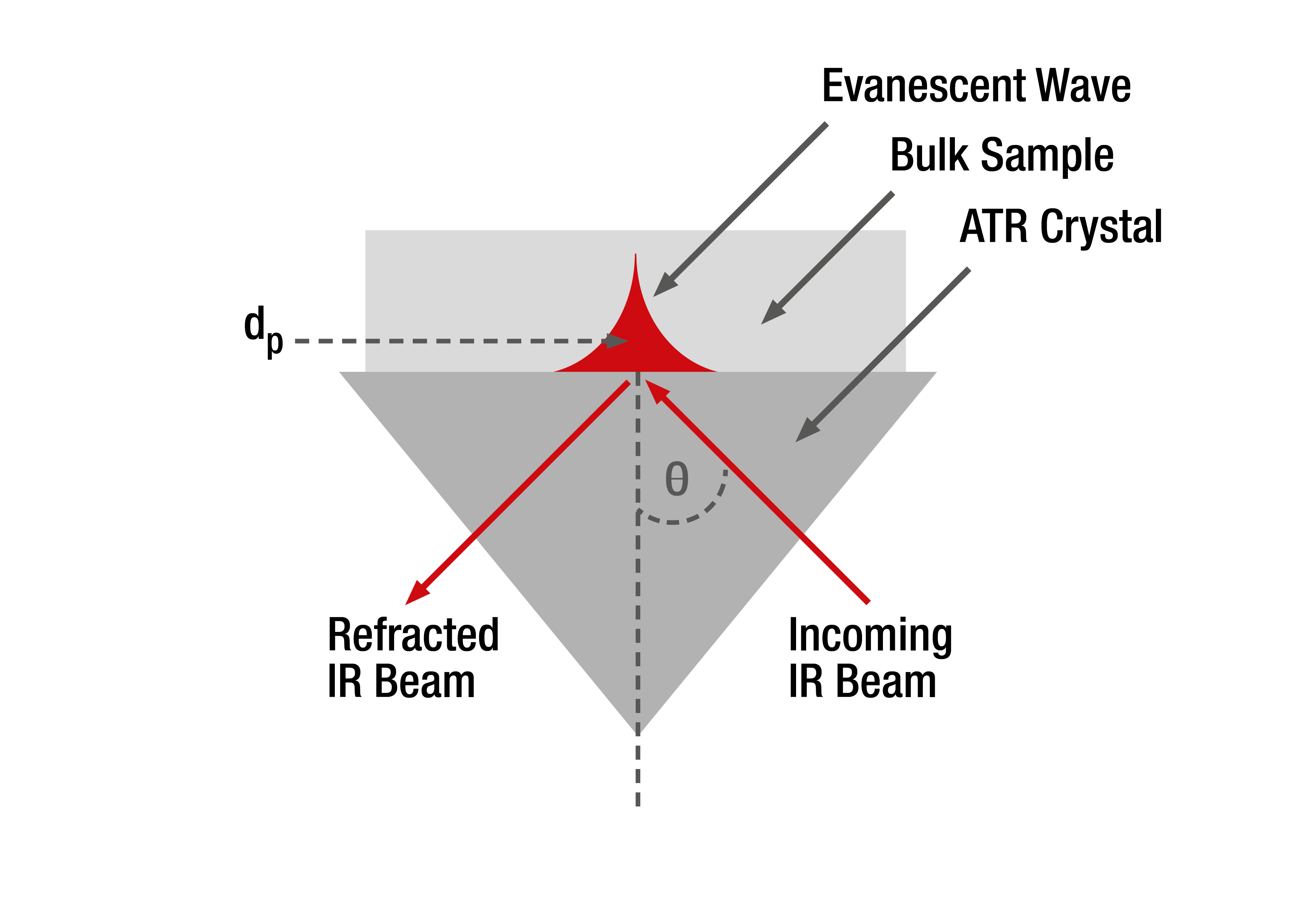 Figure 2 Evanescent wave resulting from total internal reflection