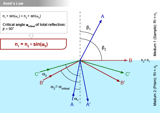 Figure 1  Incoming light rays are either totally reflected (α>αcritical) or partly refracted and partly reflected (α<αcritical), depending on their angle.