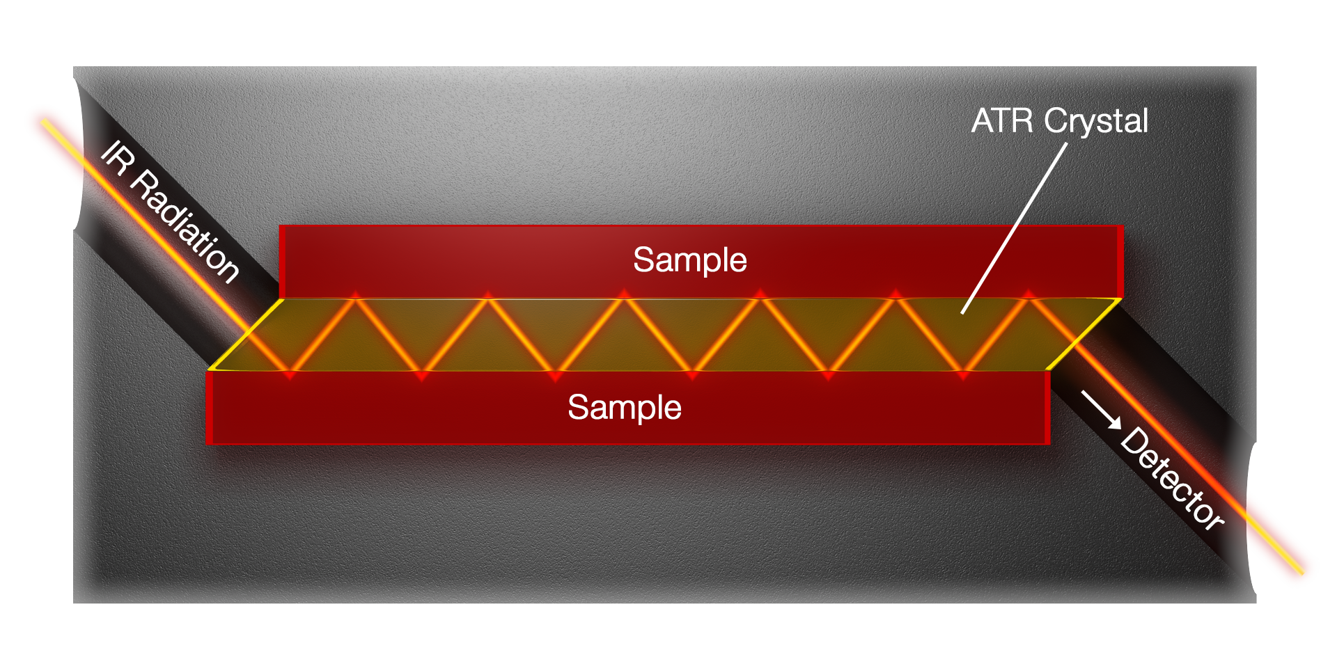 Figure 4 Schematic setup of a 12-bounce ATR cell