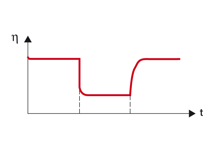 Figure 2: Time-dependent viscosity of a sample with thixotropic behavior. ƞ = viscosity, t = time