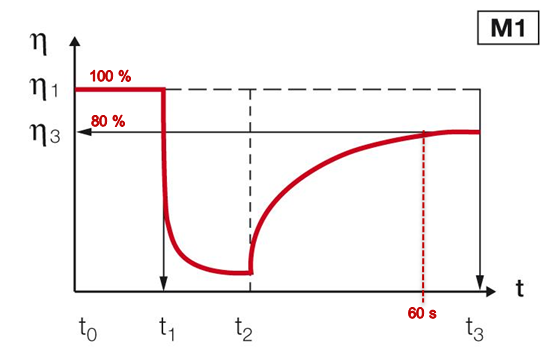 Figure 3: Analyzing the recovery ratio after a given time. ƞ = viscosity, t = time