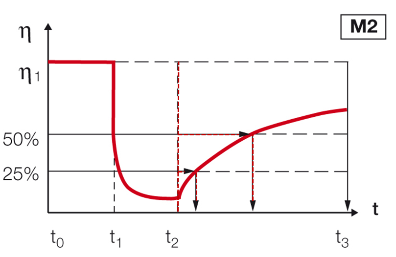 Figure 4: Analyzing the time for a given recovery ratio. ƞ = viscosity, t = time