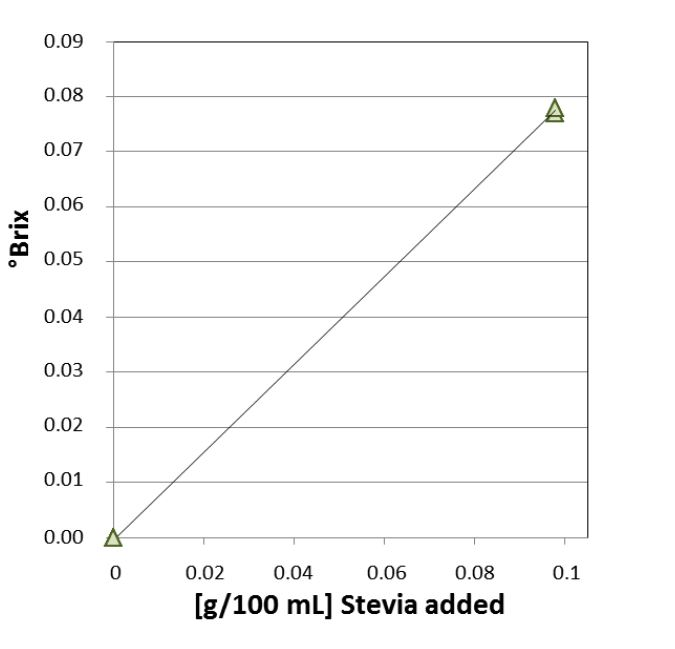 Figure 2: °Brix of distilled water without and with addition of Stevia