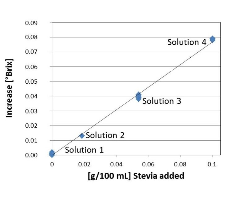 Fig. 3 °Brix of Cola 1 without and with different amounts of Stevia added