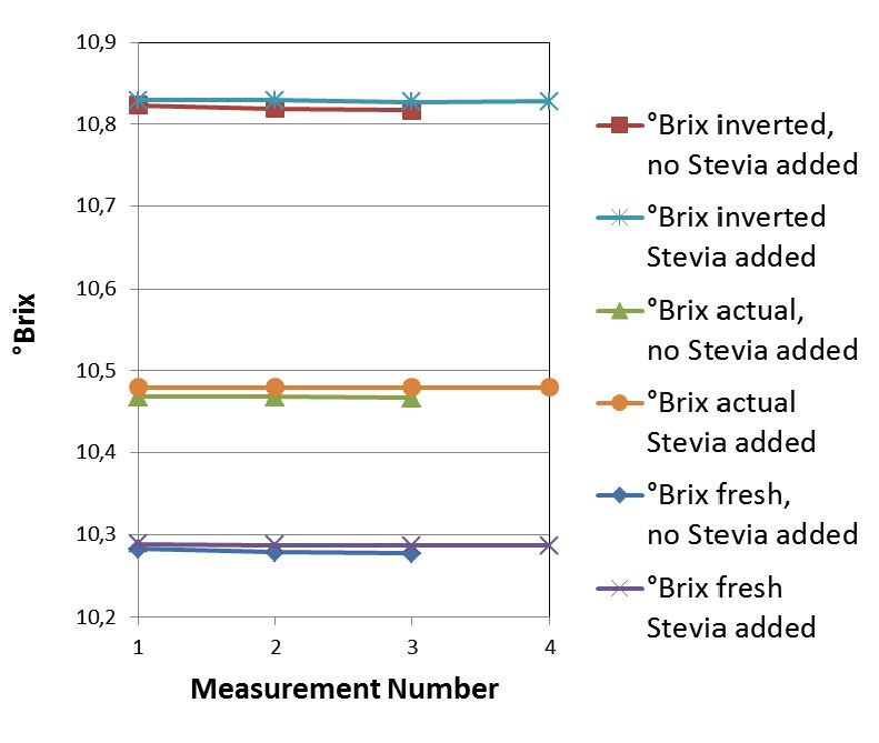 Fig. 5 °Brix of Cola 1 with and without addition of Stevia