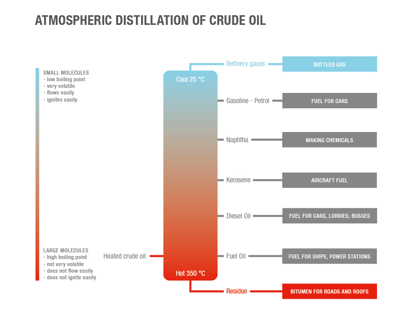 Atmospheric distillation of crude oil