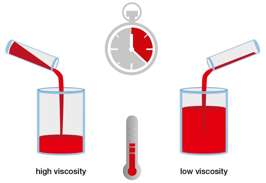Basics of viscometry :: Anton Paar Wiki