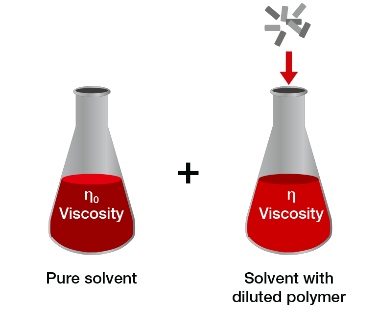 Viscosity measurement of polymers in solution