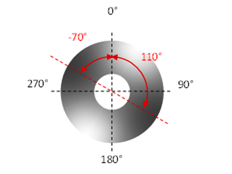 Figure 5: Graphical depiction of rotating towards the transmission minima.