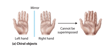 Chiral object: Left hand - when mirrored becomes right hand - cannot be superimposed