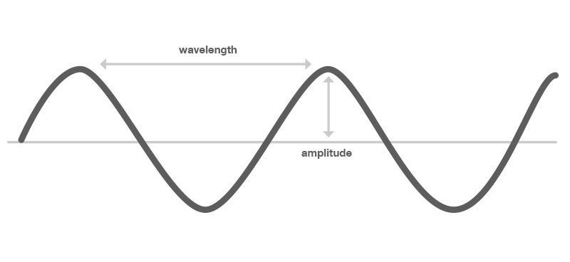 Figure 1: Light can be described as a wave.