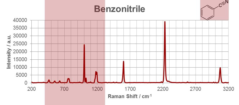 Raman spectrum of benzonitrile and the skeletal vibration region (chemical fingerprint region) (red).