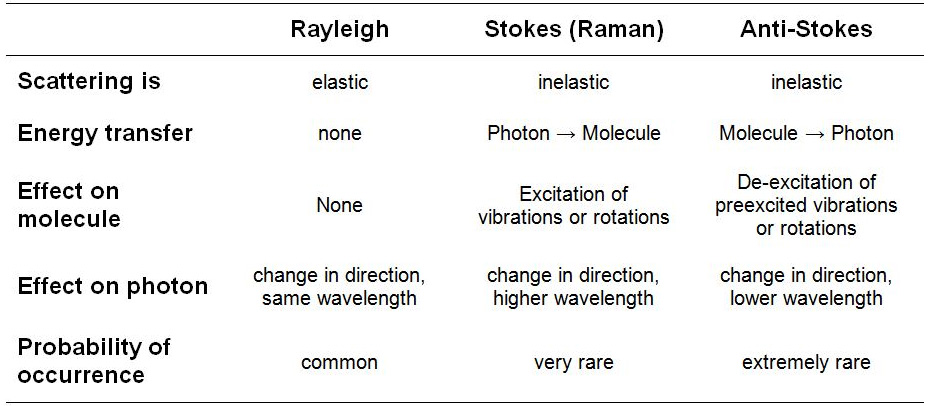 Summary of the scattering processes relevant for Raman spectroscopy