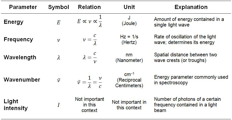Summary of light parameters