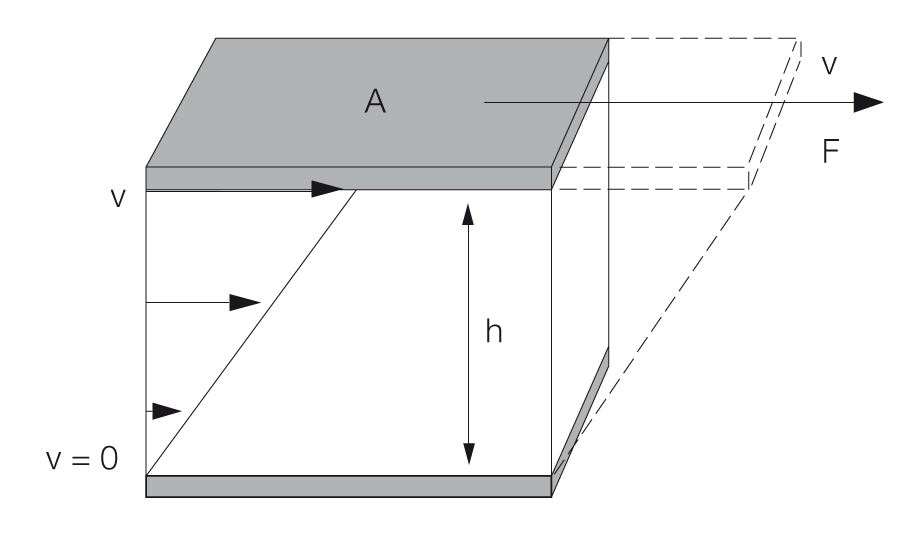 Calculation of shear stress and shear rate
