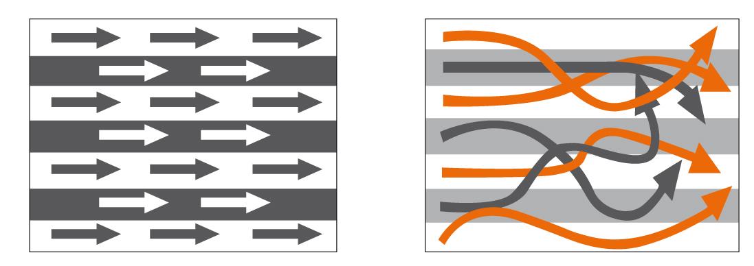 Homogenous flow and turbulent flow