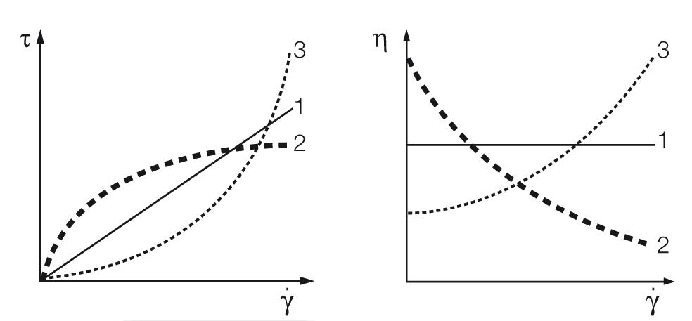 Flow curves