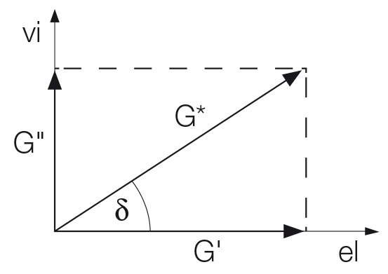 Vector diagram illustrating the relationship between complex shear modulus G*, storage modulus G' and loss modulus G''