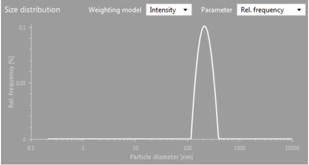 Figure 2: DLS data confirming that an emulsion has a single particle size that is less than 5 microns