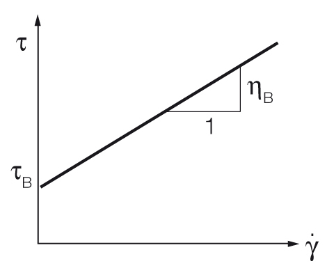 Bingham model