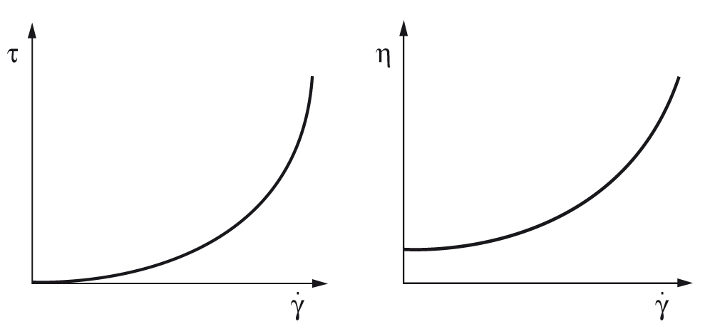 Flow curve of a shear-thickening material