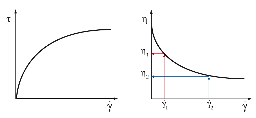 Flow curve of a shear-thinning material
