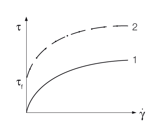 Flow curve of two different shear-thinning materials