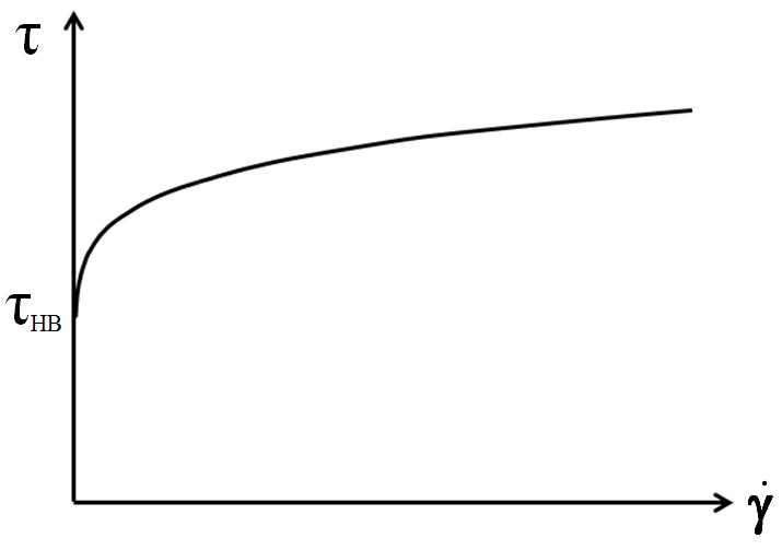 Herschel-Bulkley model for the yield point