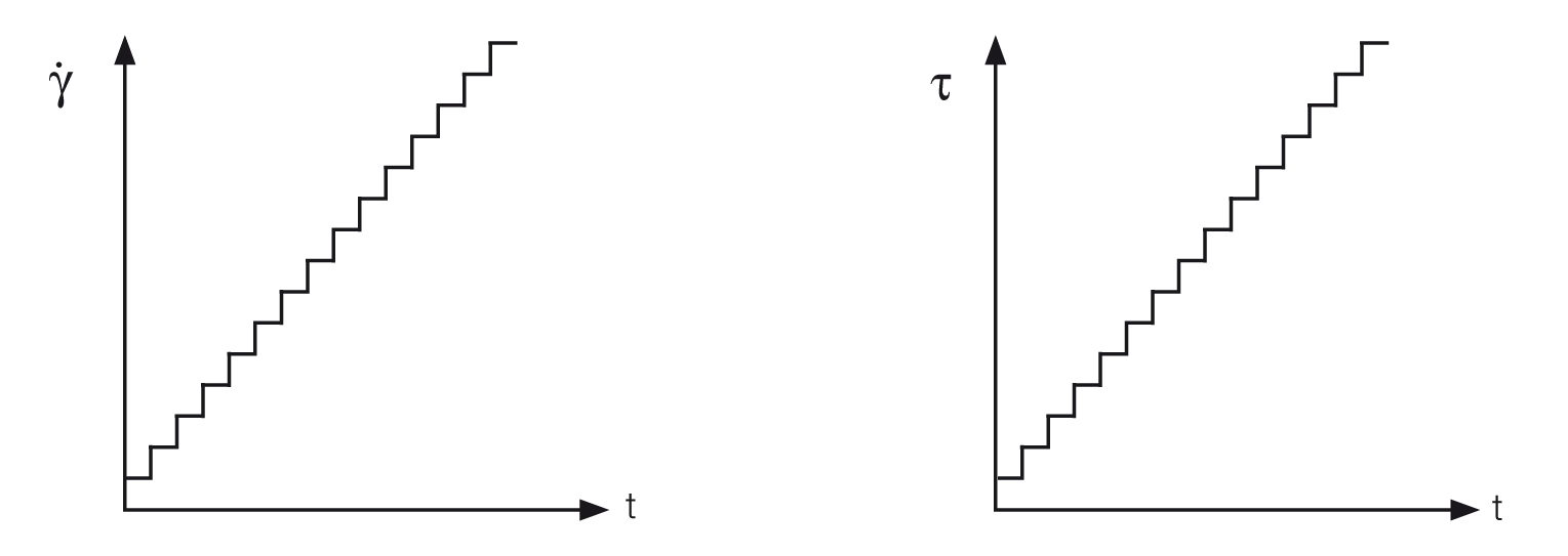 Viscometer/rheometer settings for a flow curve
