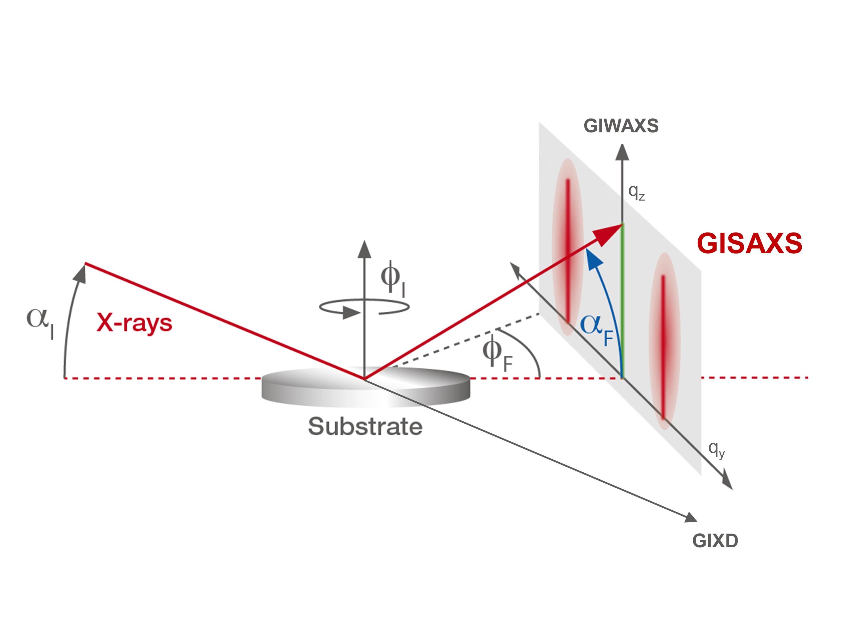 GISAXS geometry