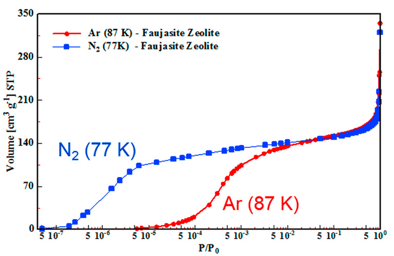 N2 (77 K) and Ar (87 K) adsorption isotherms on a faujasite zeolite, plotted with a logarithmic x-axis to highlight the differences in the low pressure region. The micropore filling step in the N2 isotherm is shifted to lower P/P0 because of specific interactions between N2 and the polar sites of the zeolite.