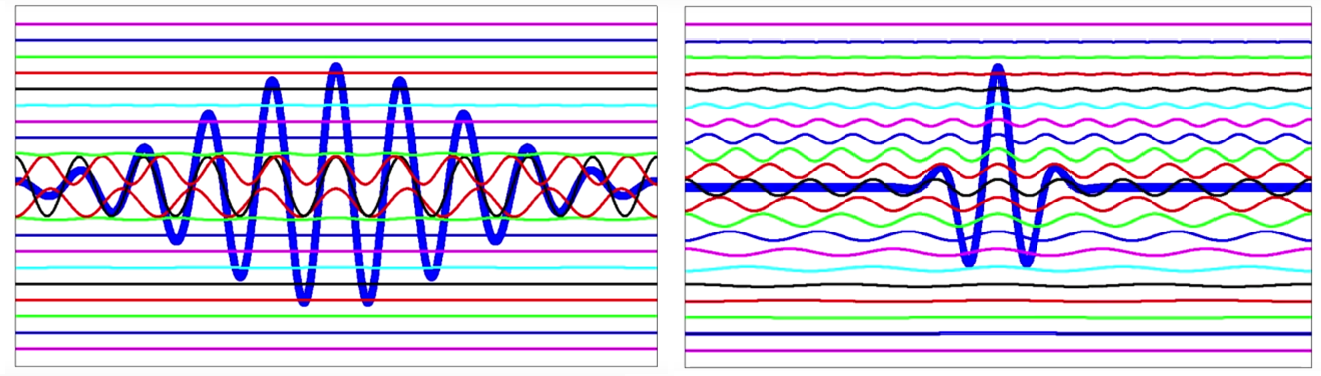 Wave packets consisting of waves with different wavelengths