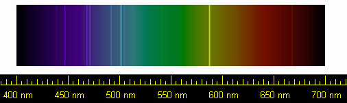 Spectral lines of helium gas in visible light