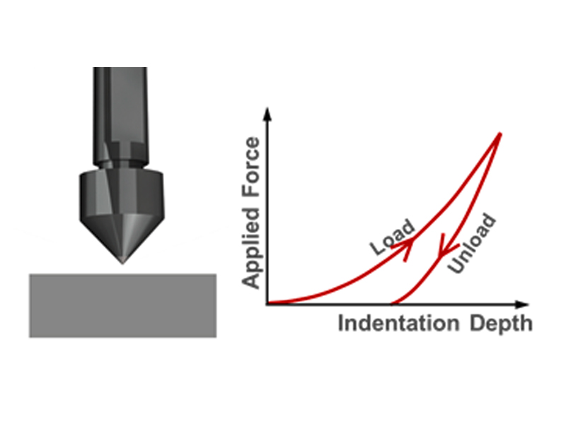 Principle of instrumented indentation testing