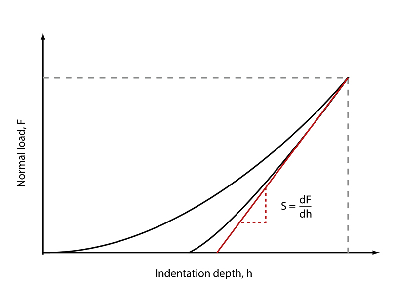 Load vs. indentation depth