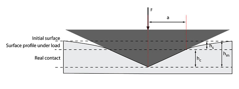 schematic representation of the indentation processes showing the decreasing of the indentation depth during loading
