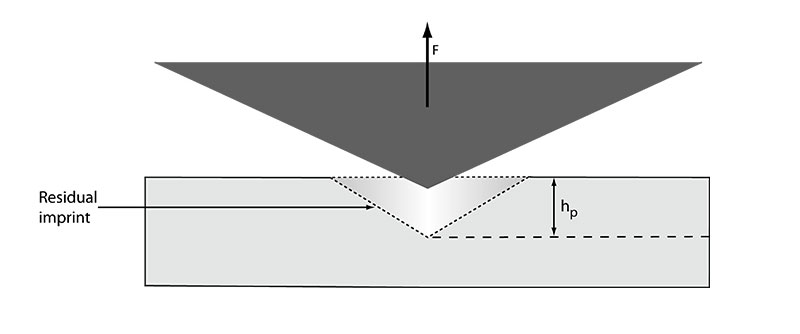 representation of the indentation processes showing the residual print area after unloading