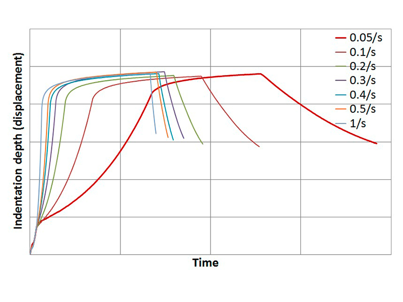 indentation depth versus time plots