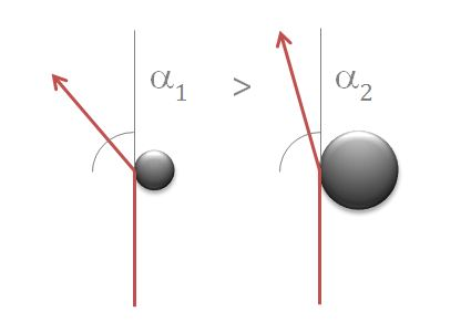 Two obstacles of different sizes with different diffraction angles each
