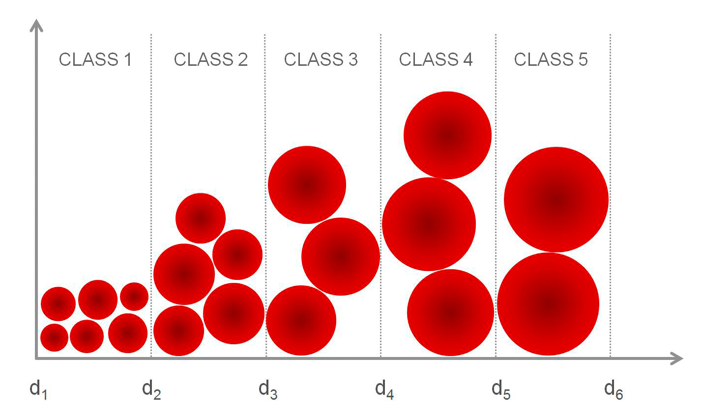 Bar graph, each bar containing particles of two similar sizes