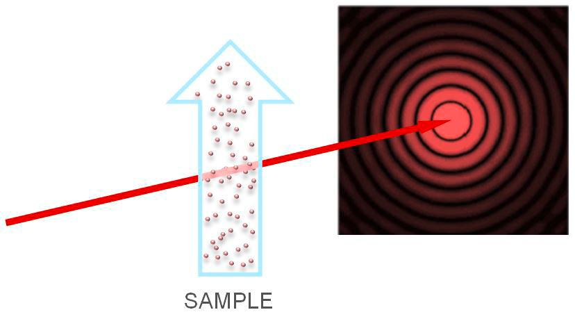 Blue arrow with particles (sample) and red arrow (laser beam) shining through it and producing concentric circles