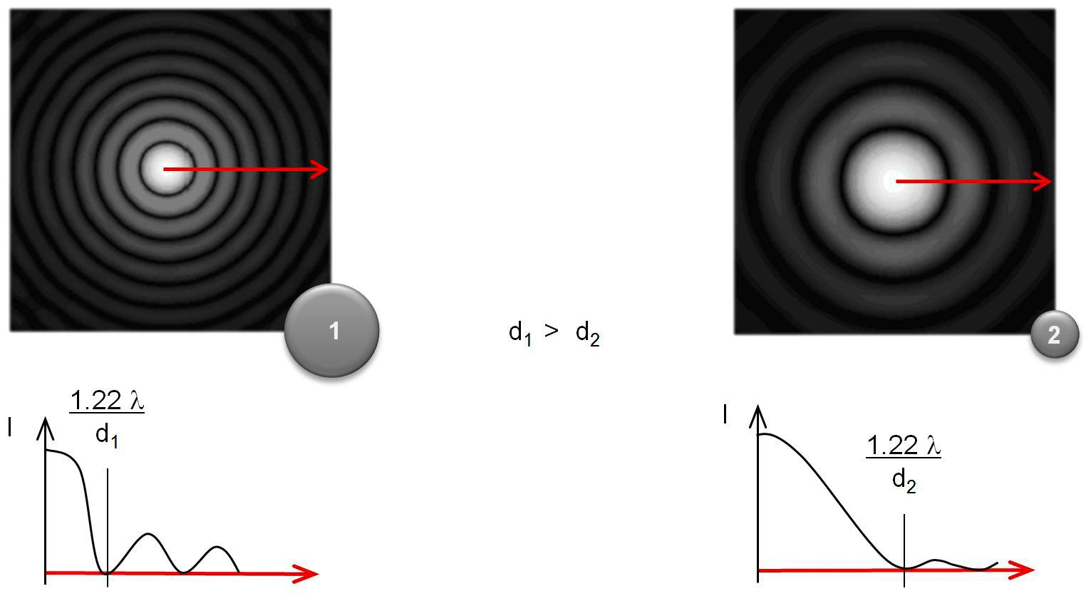 Two different sized obstacles with their diffraction patterns and their plots of radial intensity