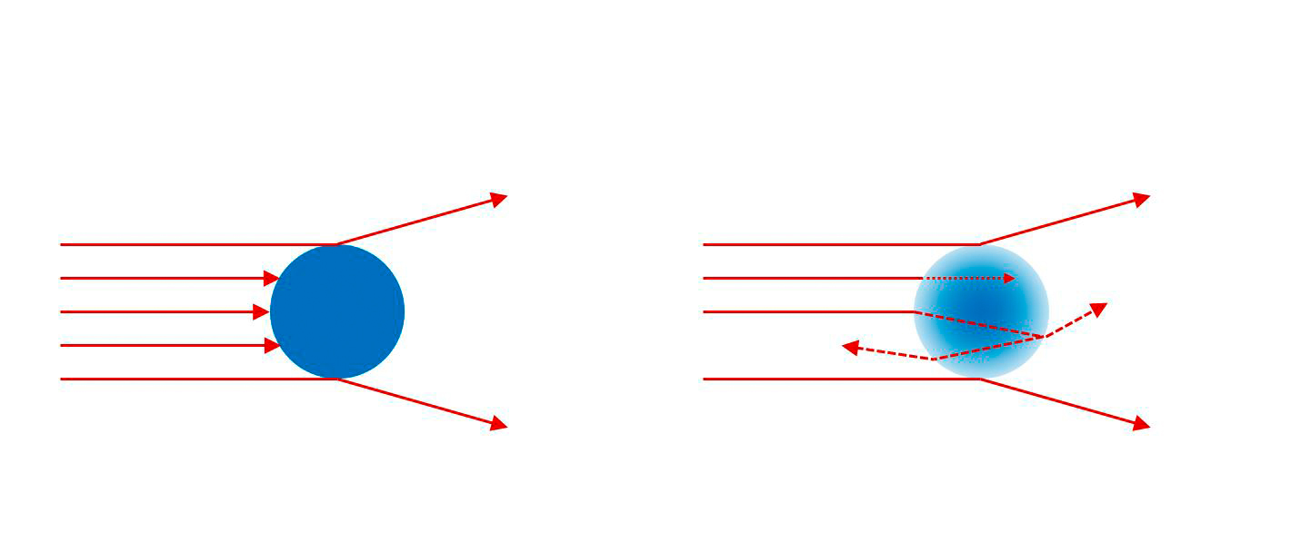 Arrows approaching two particles, behaving differently with particle on the right