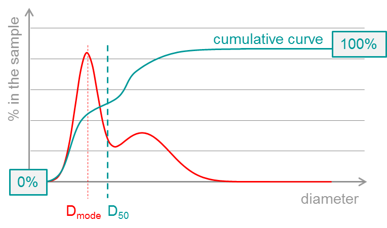 Plot with two curves, one red and one turquoise. Y-axis: % in the sample. X-axis: diameter. Red curve has a peak which is labeled with Dmode. Turquoise curve keeps rising, starting at 0% and ending at 100%. It contains a value marked with D50.