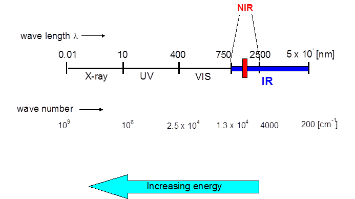 NIR range
