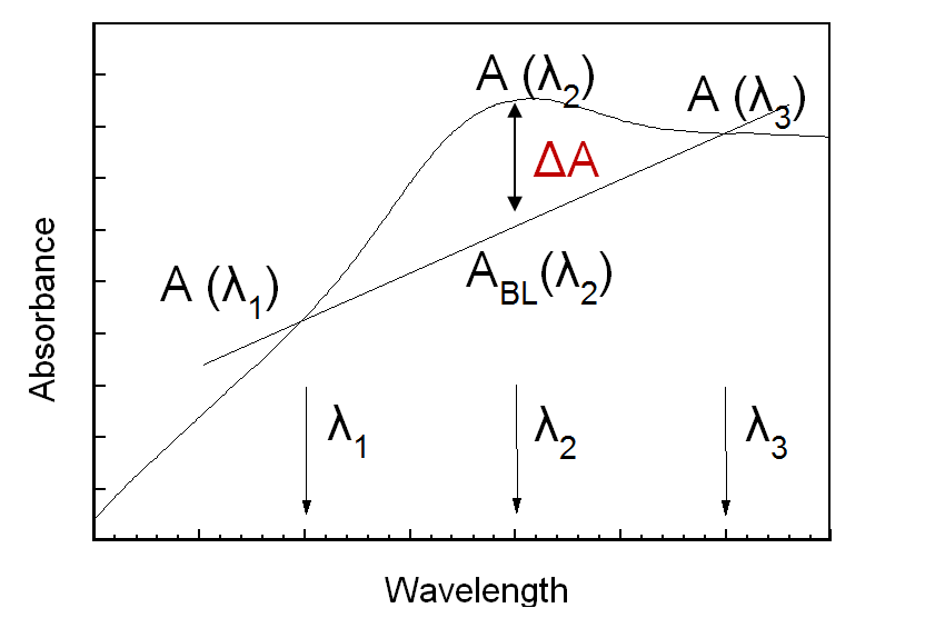 Baseline evaluation method at wavelengths λ1, λ2, and λ3