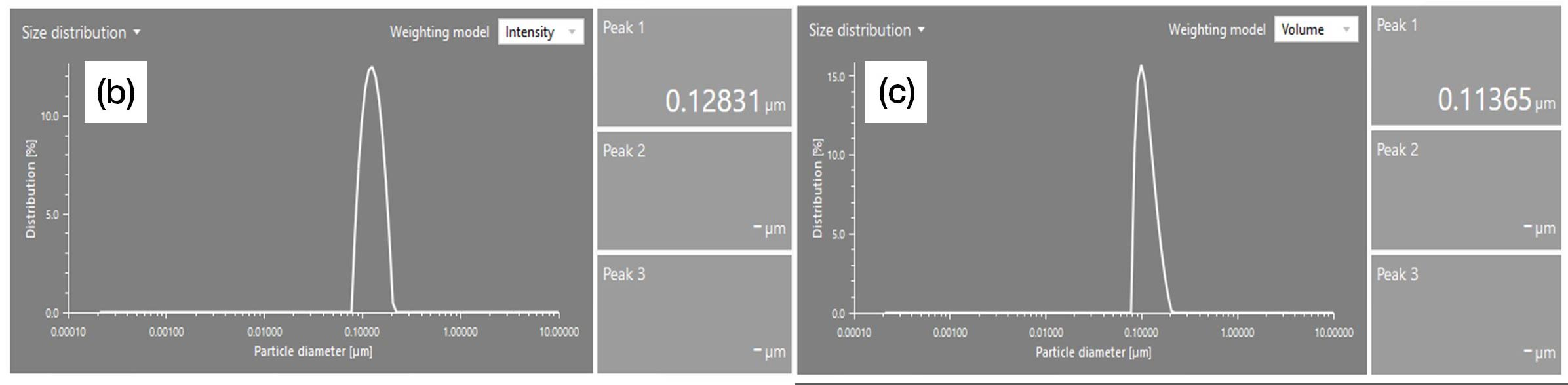 Figure 2: Particle size and size distribution of polystyrene latex measured by DLS: (a) correlation function and hydrodynamic diameter (HDD); (b) and (c) particle size distribution and peak size in the intensity- and volume-based distribution, respectively