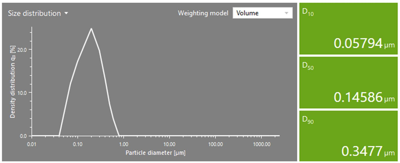Figure 3: Particle size distribution of polystyrene latex measured by LD (volume-based)