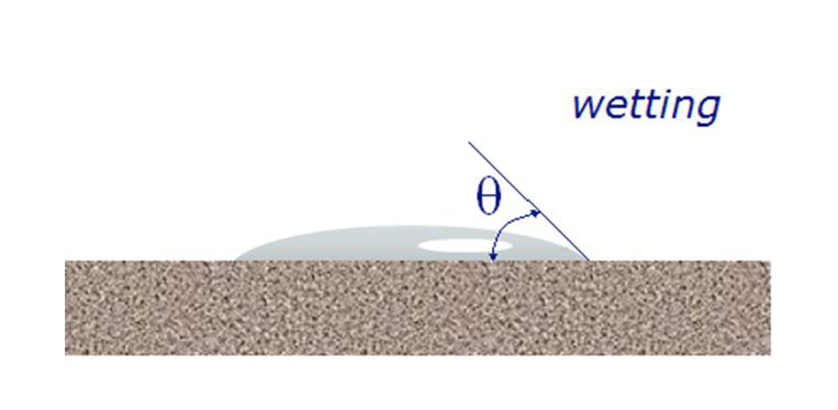 Figure 10: The completely wetting nature of a fluid chosen for capillary flow porometry ensures that simple capillary forces will initially fill all of the pores of the sample.
